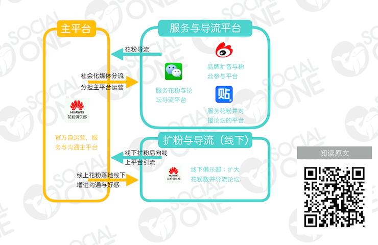 华为花粉俱乐部:建立循环式平台体系,聚拢品牌粉丝群