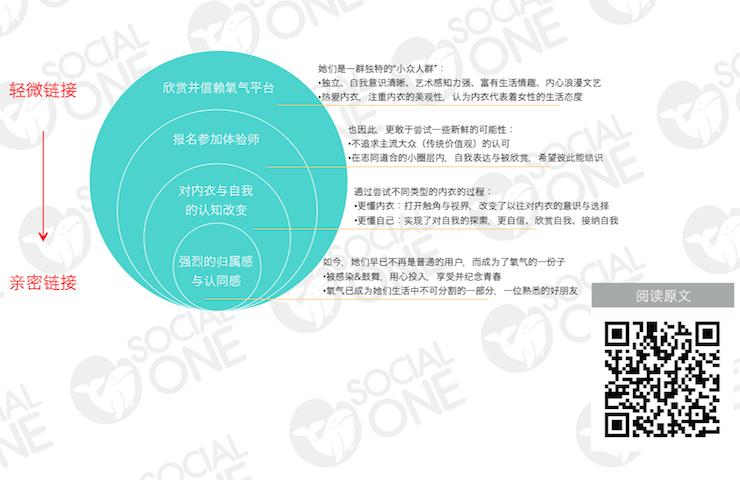 氧气:从轻微链接到亲密链接,品牌获取忠实拥护者资产的全过程