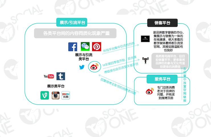 Burberry:利用社会化媒体平台传递统一品牌形象