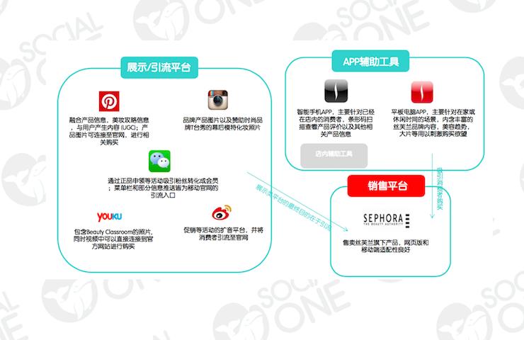 丝芙兰:根据不同平台特性做内容定位,善于利用图片和影像类社交媒体与消费者互动