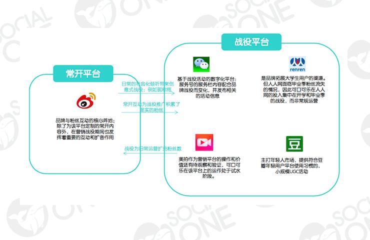 可口可乐:常开模式渐渐收拢以微博为主要平台,其余渠道采取战役模式导向的运作方式