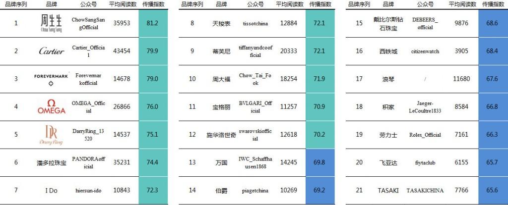 Top1-21