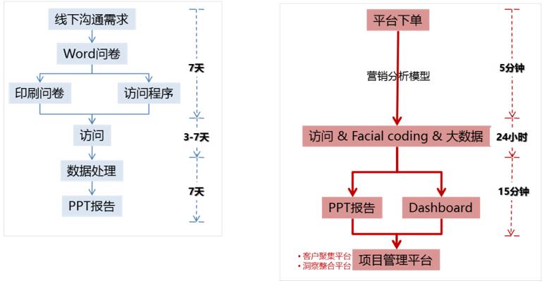 图1 整体流程图