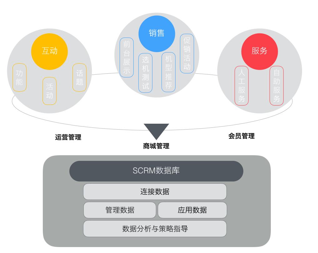 图2 某知名数码品牌微信SCRM模块布局图