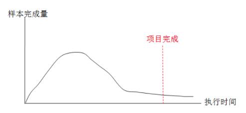 图4 数据采集阶段a