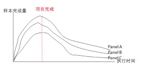 图4 数据采集阶段b