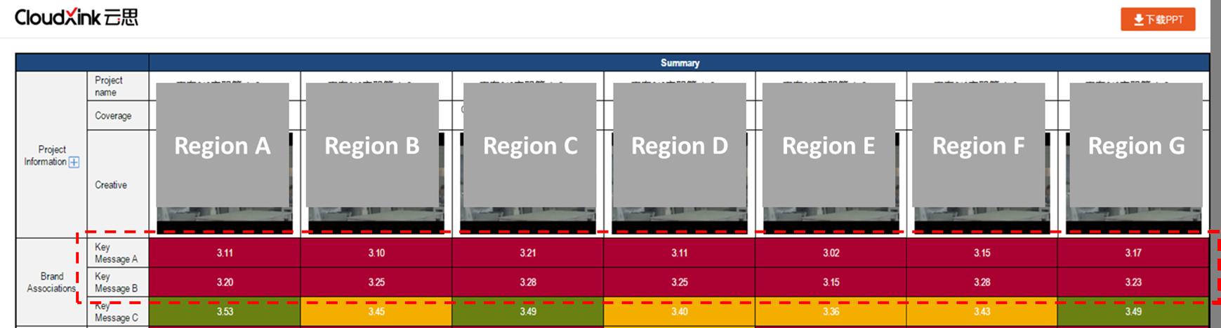 图7 Dashboard数据呈现
