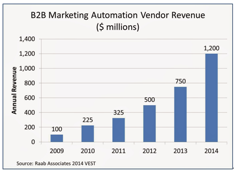 B2B自动化营销