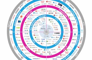 Adexchanger.cn《中国数字广告媒介购买生态图》一张图解读当下数字广告购买生态圈