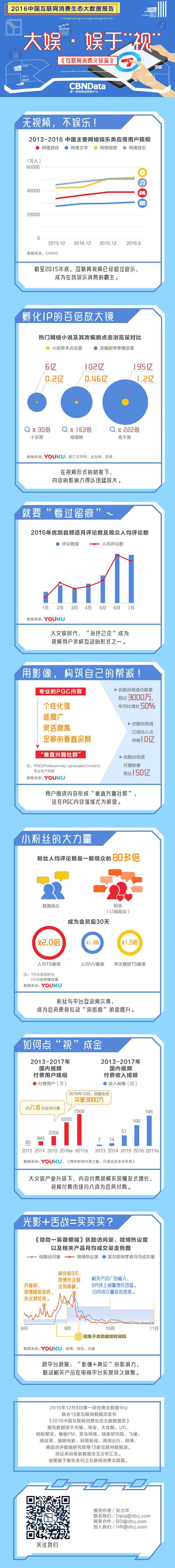 D9-文娱篇(1)